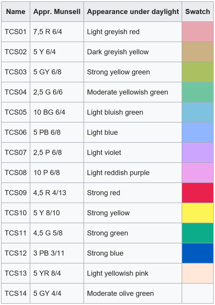 What is the Colour Rendering index 2